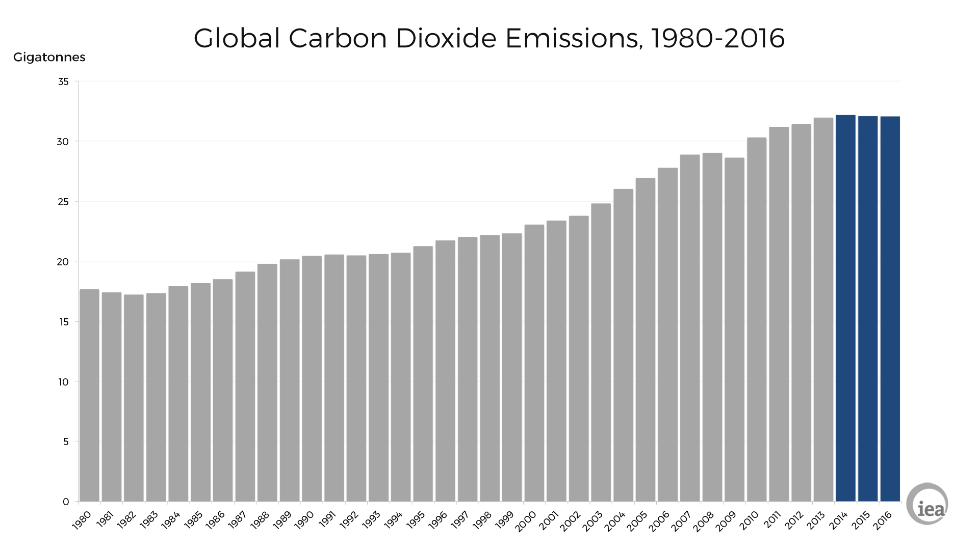Chart from the International Energy Agency showing global CO₂ emissions.