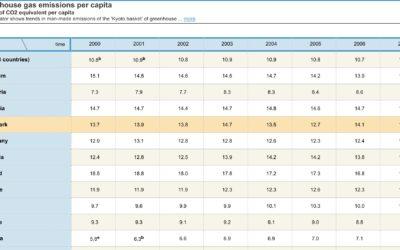 Vi opjusterer vores beregnings-tal for en danskers gennemsnitlige udledning af CO₂